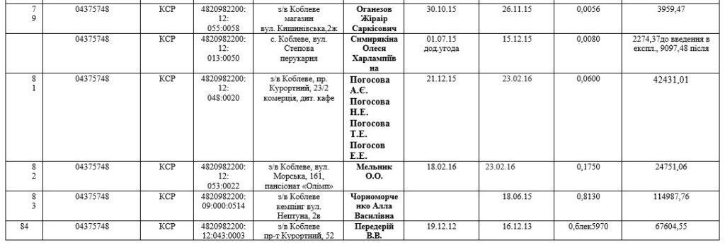 Договор аренды земельных участков в Коблево