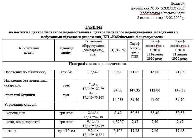Тарифы 2020 - комунальные услуги Коблево